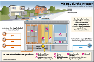 DSL Grafik 1